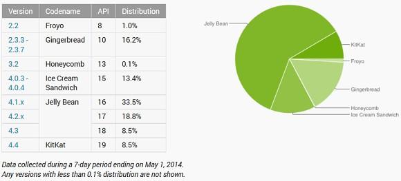Android w kwietniu 2014