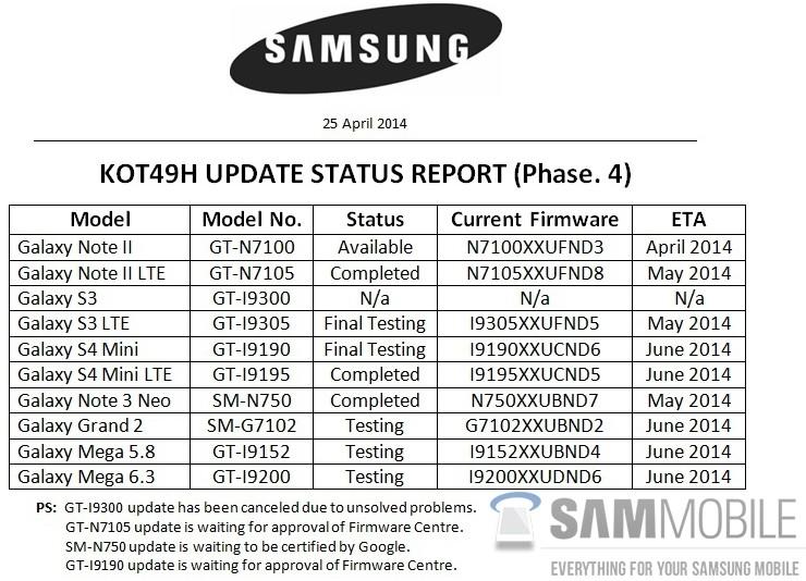 Samsung - lista sprzętów, które dostaną KitKat