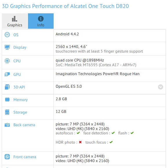 Parametry techniczne Alcatela D820 w GFXBench