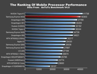 Exynos 5433 w benchmarku lepszy niż Snapdragon 805