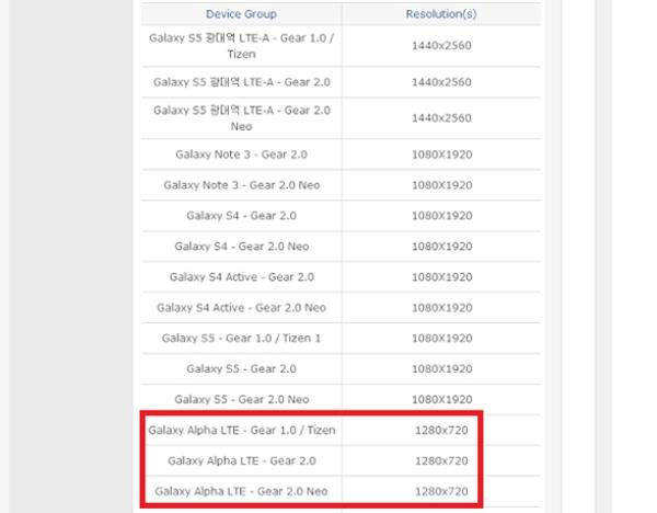 Samsung Galaxy Alpha - dokument