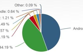 Użytkownicy iOS spędzają 7 razy więcej czasu online niż użytkownicy Androida