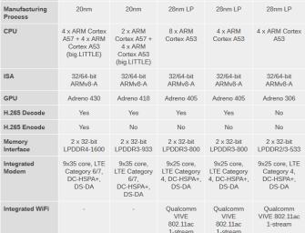 Vivo Xplay 5 pierwszym smartfonem ze Snapdragonem 810?