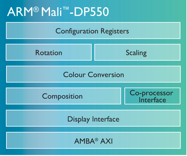 ARM Mali-DP550 - diagram