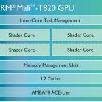 ARM Mali-T820 - diagram