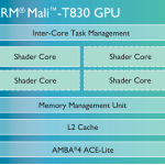 ARM Mali-T830 - diagram