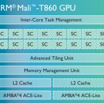 ARM Mali-T860 - diagram