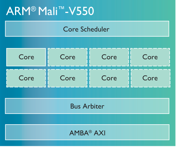 ARM Mali-V550 - diagram