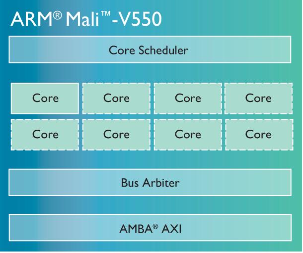 ARM Mali-V550 - diagram