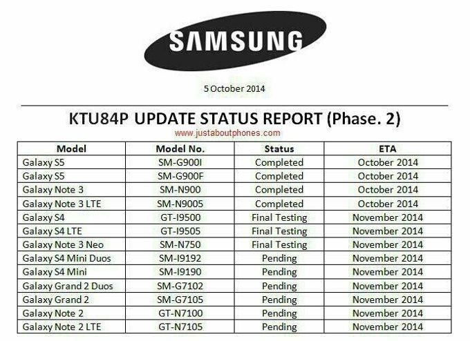 Samsung - Android 4.4.4 KitKat, mapa drogowa