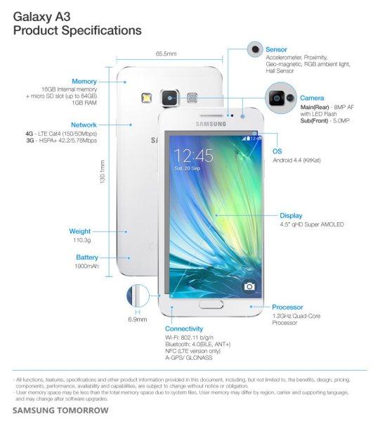 Samsung Galaxy A3 - specyfikacja