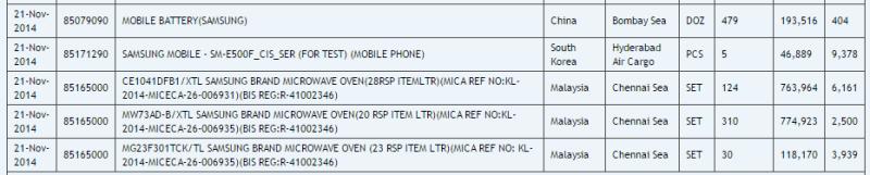 Samsung SM-E500F - tabela
