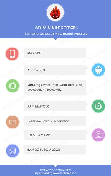 Samsung G925F - AnTuTu